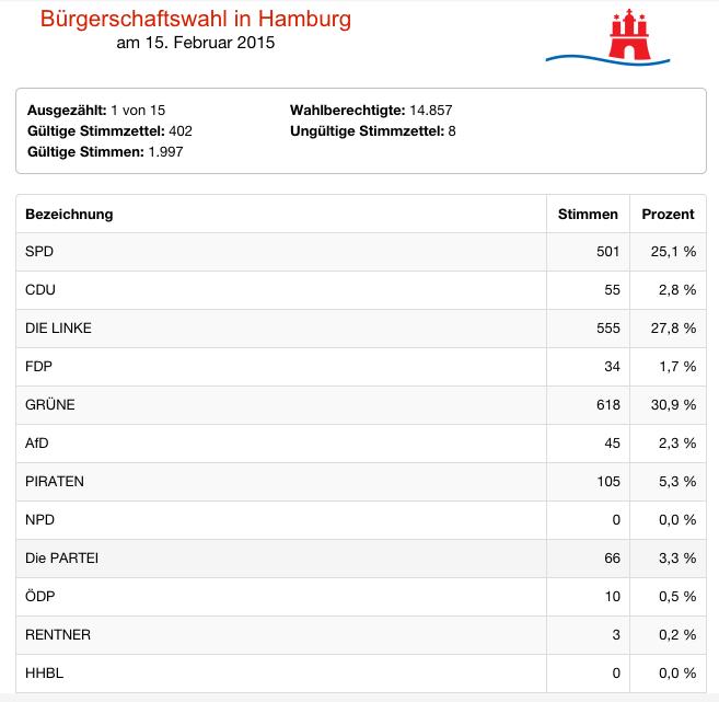 Ergebnis Bürgerschaftswahl 2015 HH-Mitte St.Pauli, Quelle: wahlen-hamburg.de