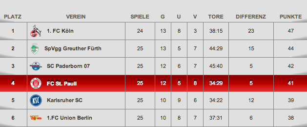 Der Aktuelle Spielplan Des Fc St Pauli 20182019 St Pauli Nude
