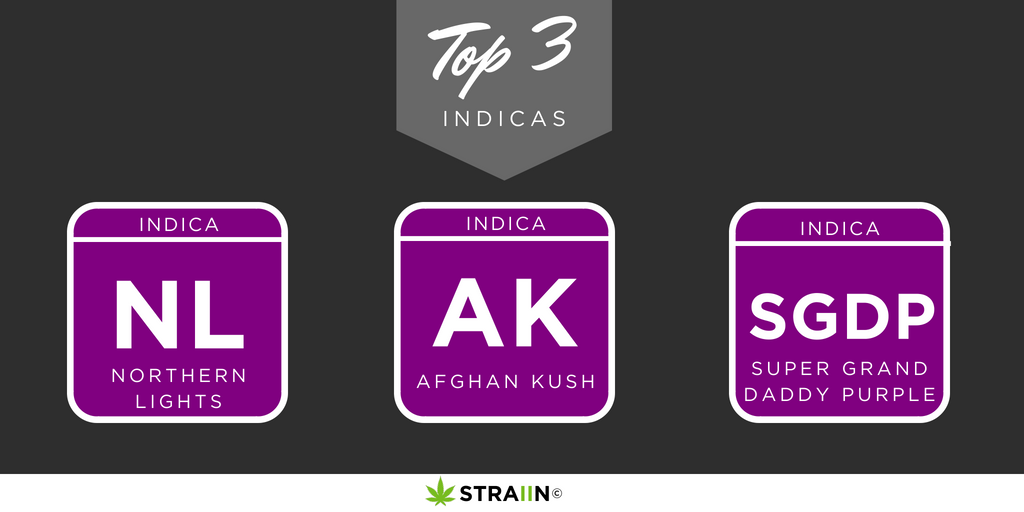 Top 3 Indica Strains
