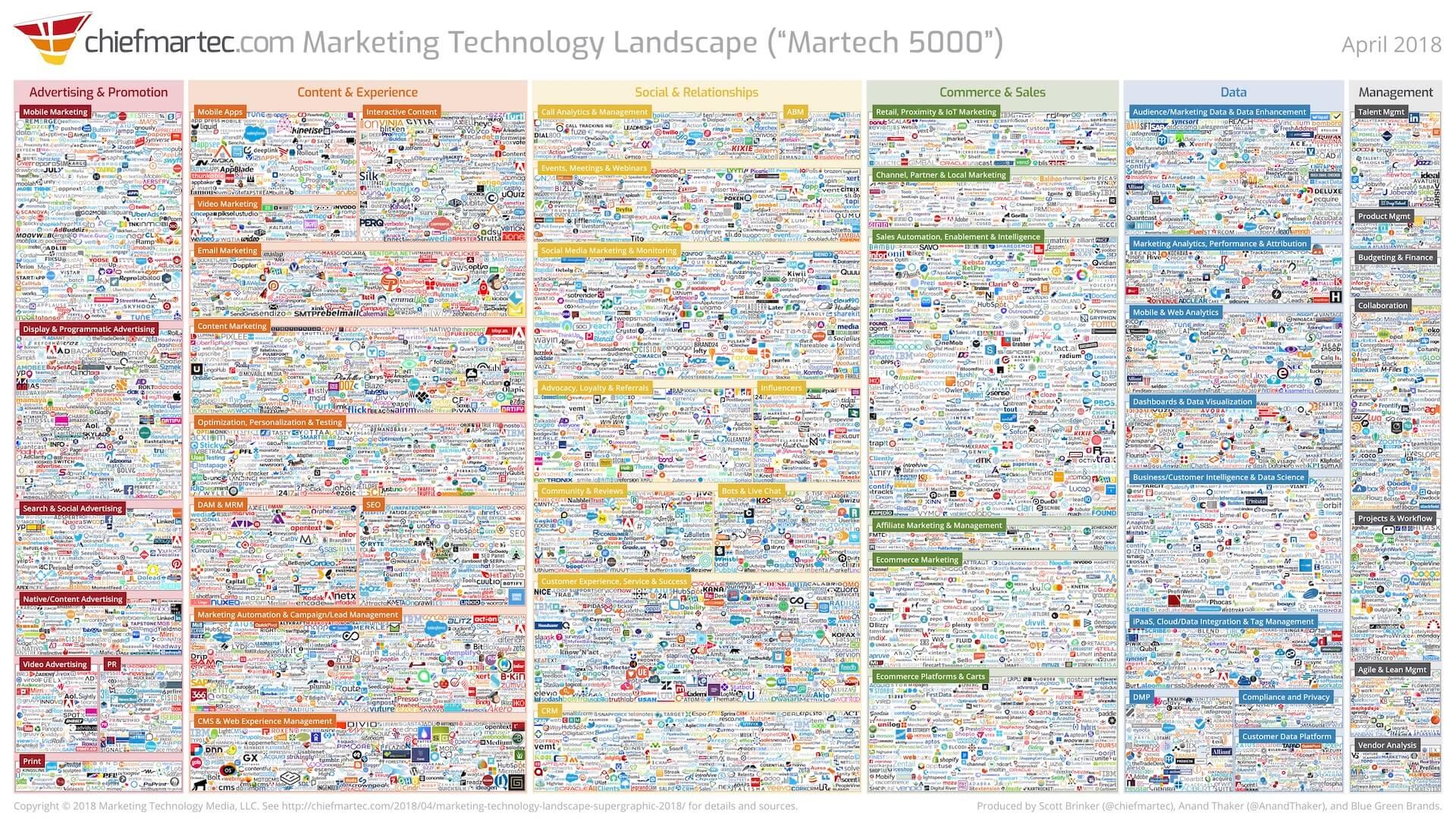 Technologies marketing : relevez le défi de l'orchestration omnicanal