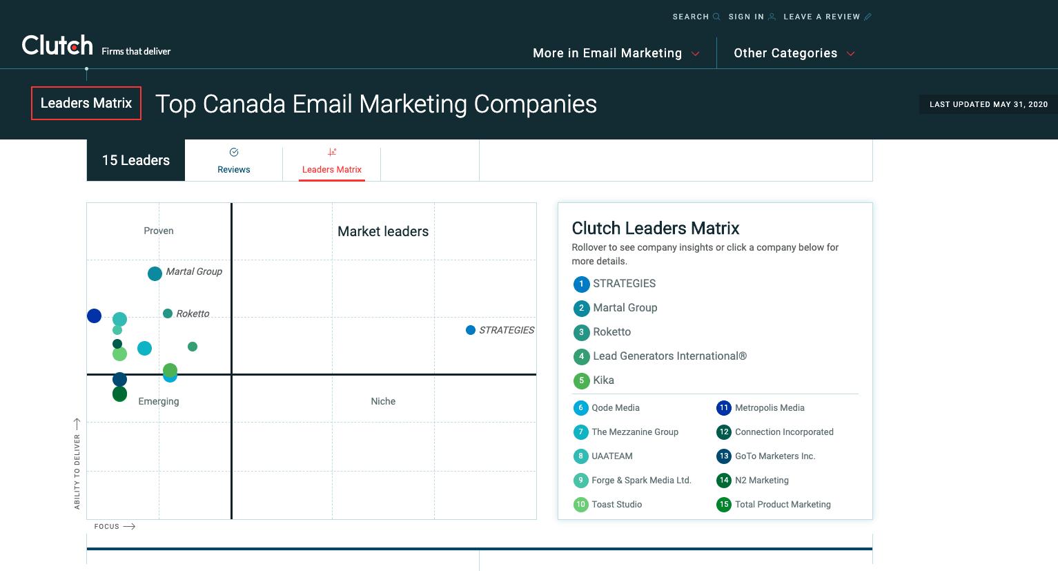 Stratégies classé Leader de marché en marketing courriel par Clutch
