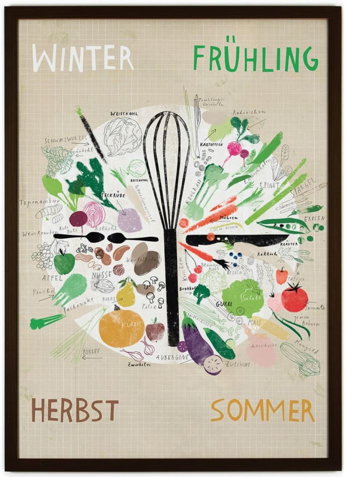 Trouva Seasonal Calendar Vegetables Fruits Poster