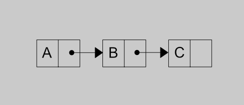 Linked list pointer and reference