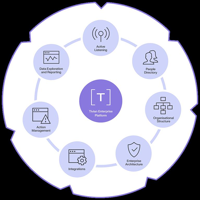 Image_wheel_representing_tivian_platform