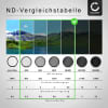 Einstellbarer Neutraldichte Filter ND2-400 für Ø 77mm Graufilter, Langzeitbelichtung