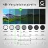 Neutraldichte Filter ND4 für Ø 55mm Graufilter, Langzeitbelichtung