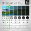 Neutraldichte Filter ND2 für Ø 82mm Graufilter, Langzeitbelichtung