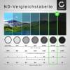 Neutraldichte Filter ND1000 für Tamron Ø 77mm Graufilter, Langzeitbelichtung