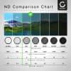 Neutraldichte Filter ND4 für Ø 67mm Graufilter, Langzeitbelichtung