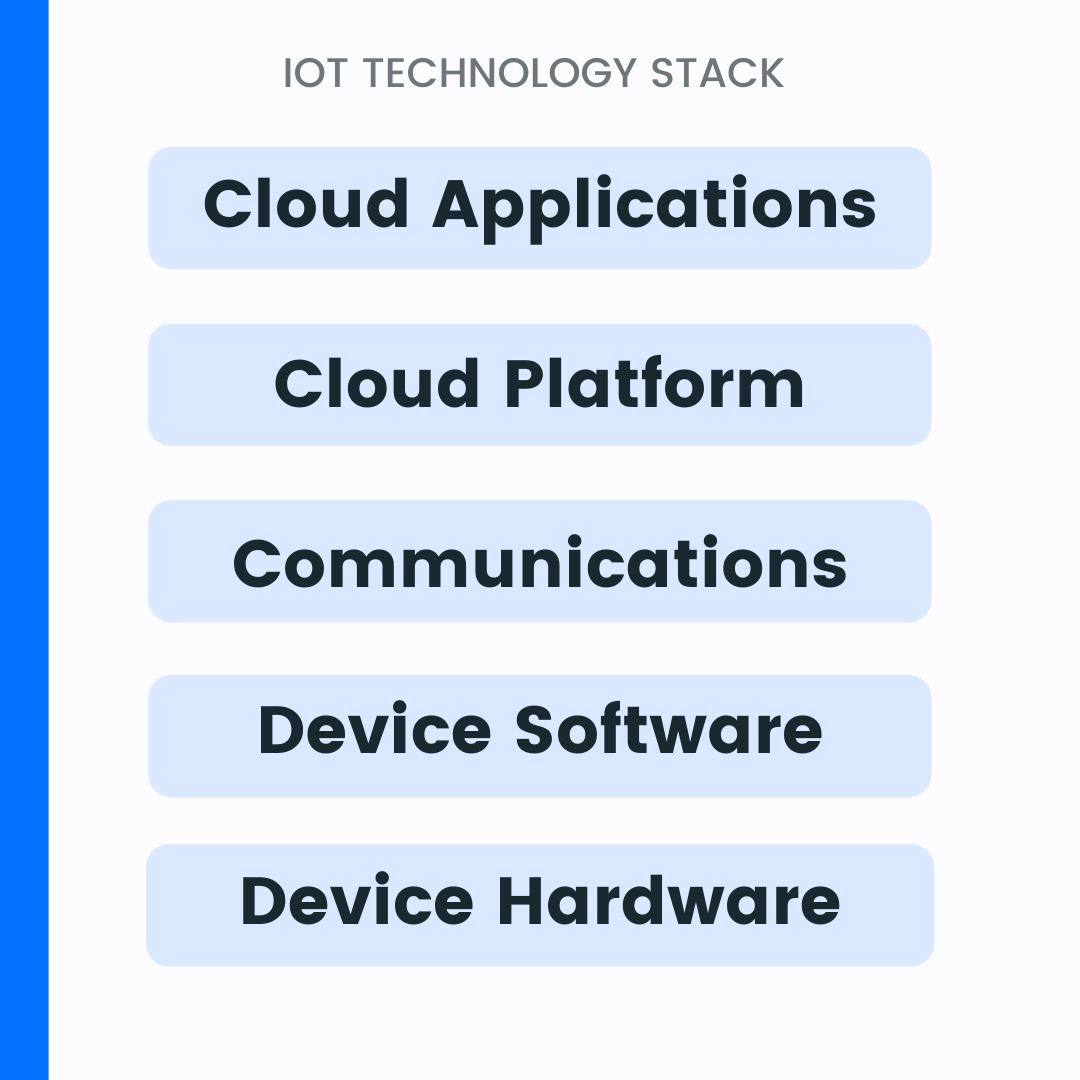 Layers of technology stack.png