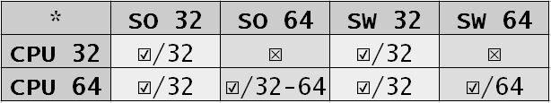 32-bit table 32