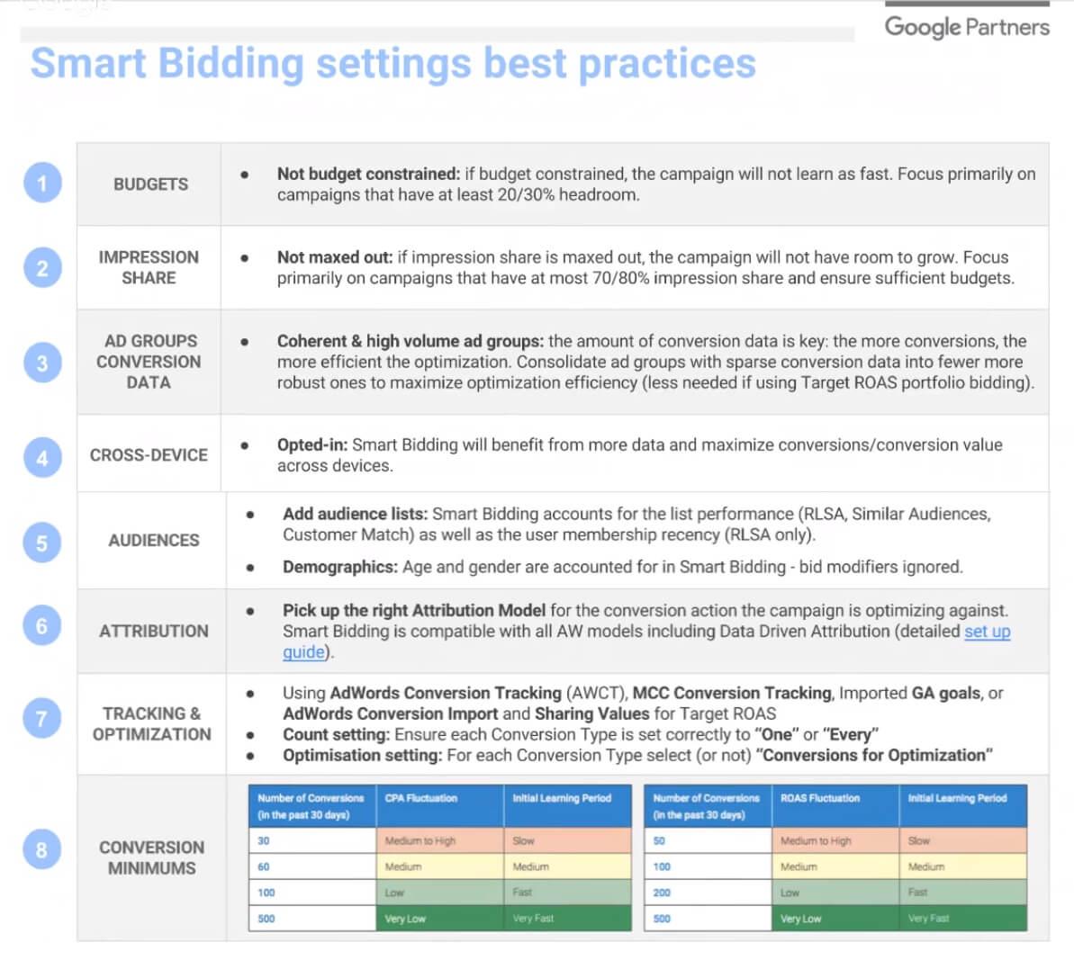 smart bidding best practices