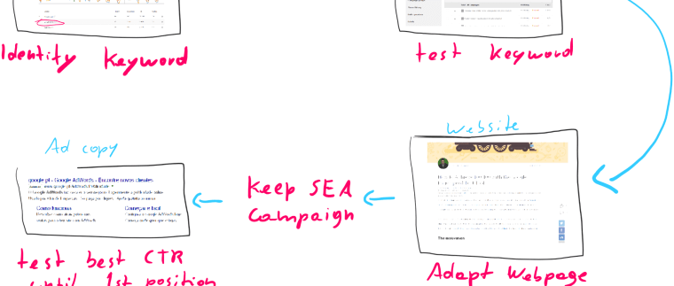 The simplest SEA strategy to help your SEO affords