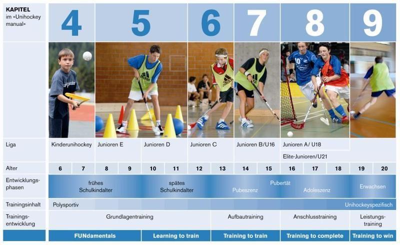 Unihockeystufen