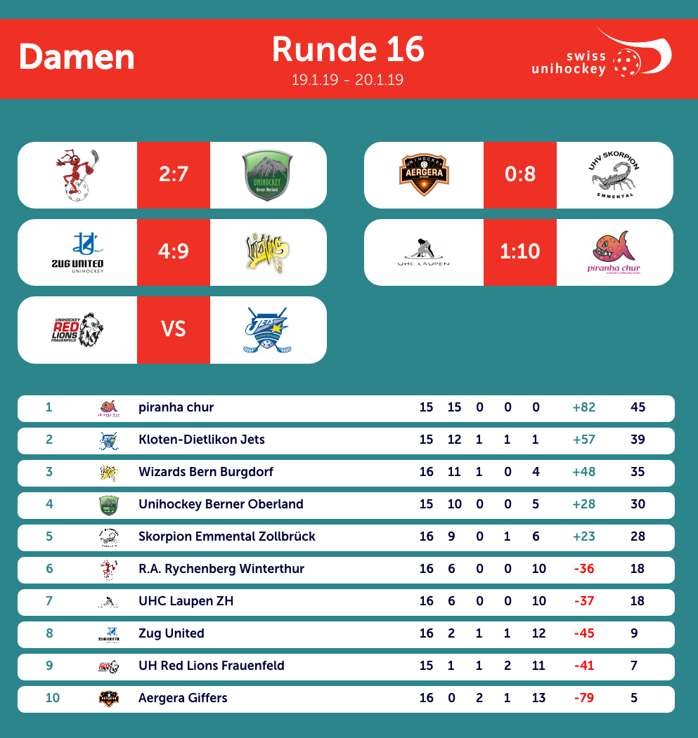 NLA Frauen 16. Runde 19.01.2019