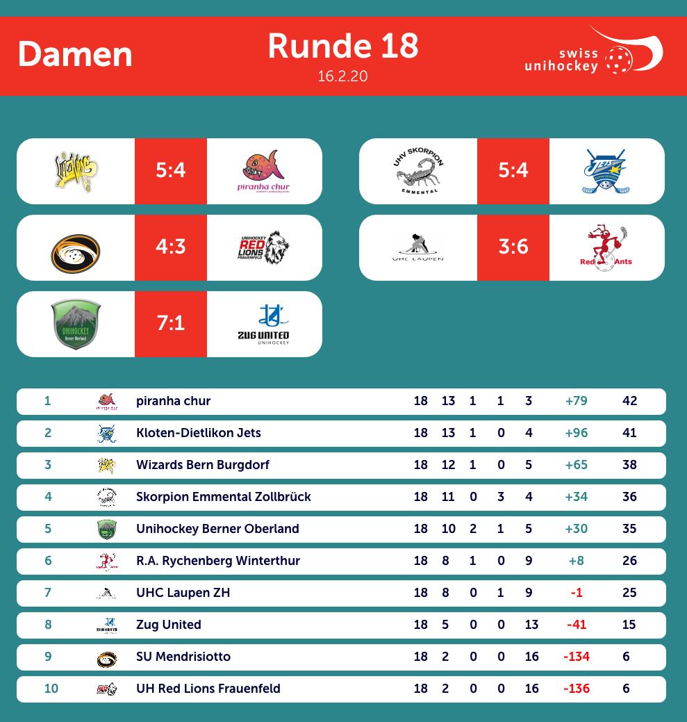 nla-frauen-18-runde-160220.png