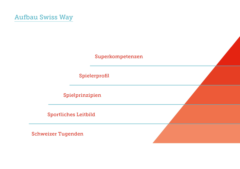 SUH_Aufbau_Swissway.png