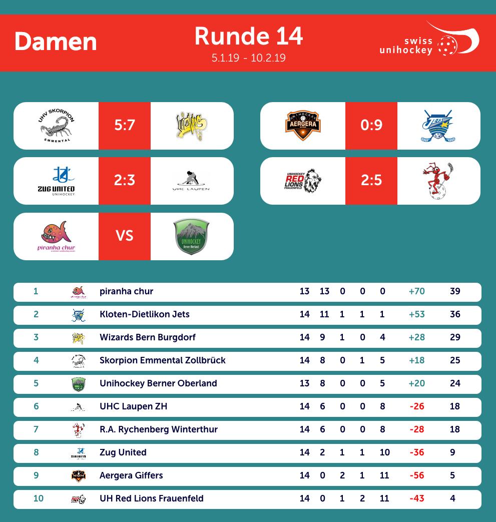 NLA Frauen 14. Runde 06.01.2019