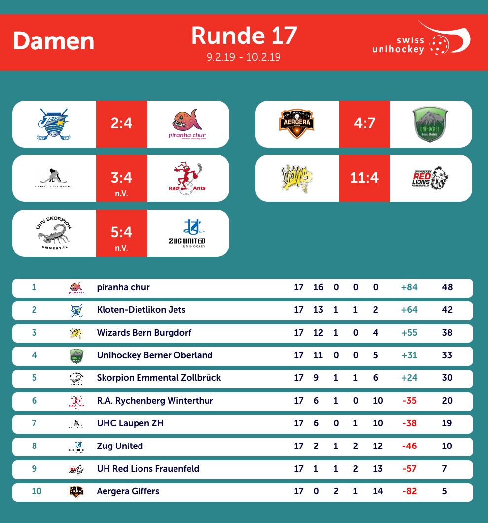 NLA Frauen 17. Runde 10.02.2019