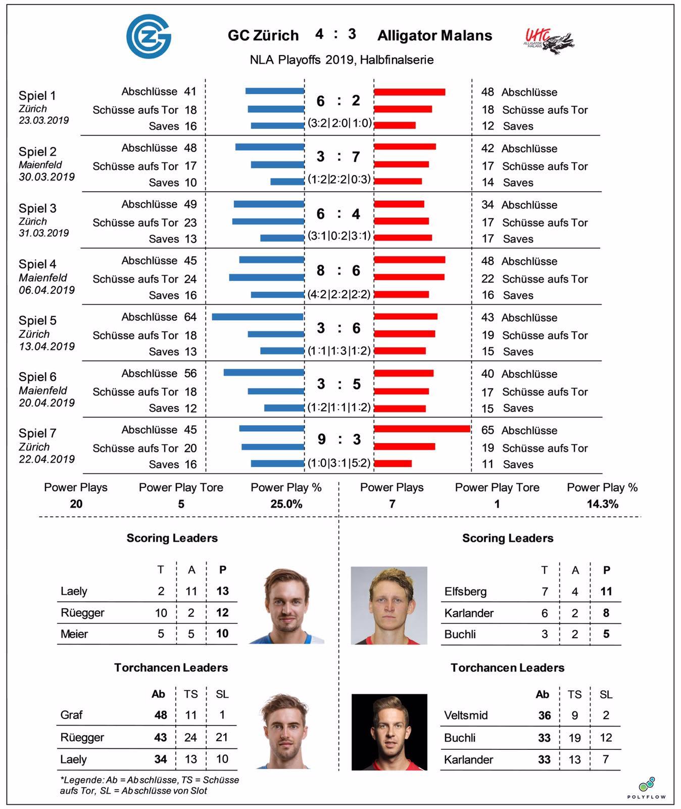 Statistik-Halbfinal.jpg