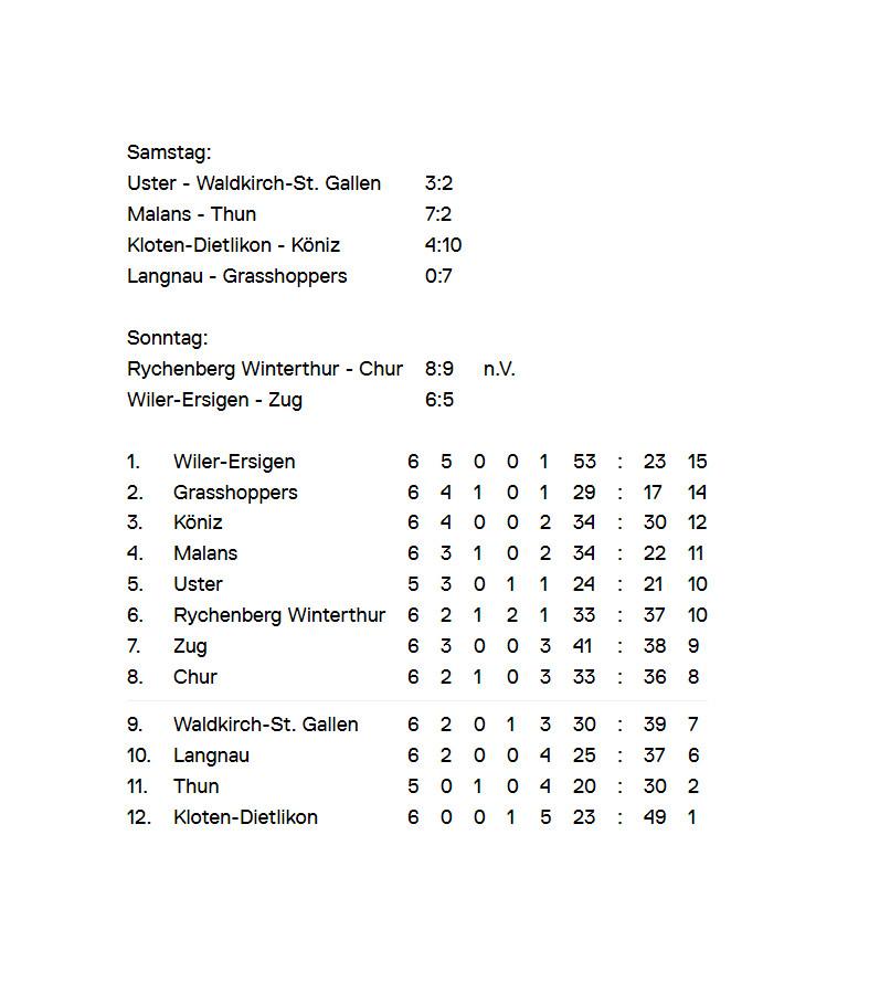 07102018_Spielübersicht_Tabelle_NLA_Männer_Runde6.png