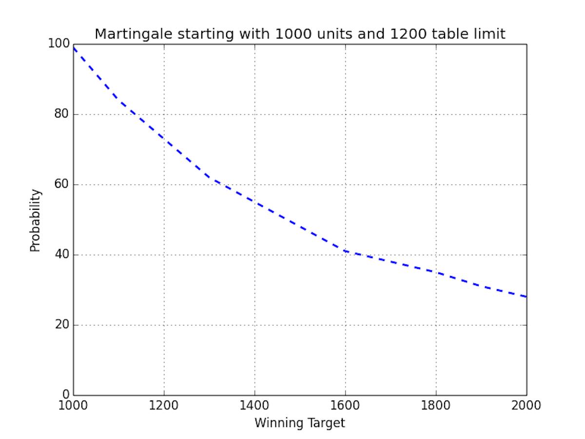 Roulette Martingale