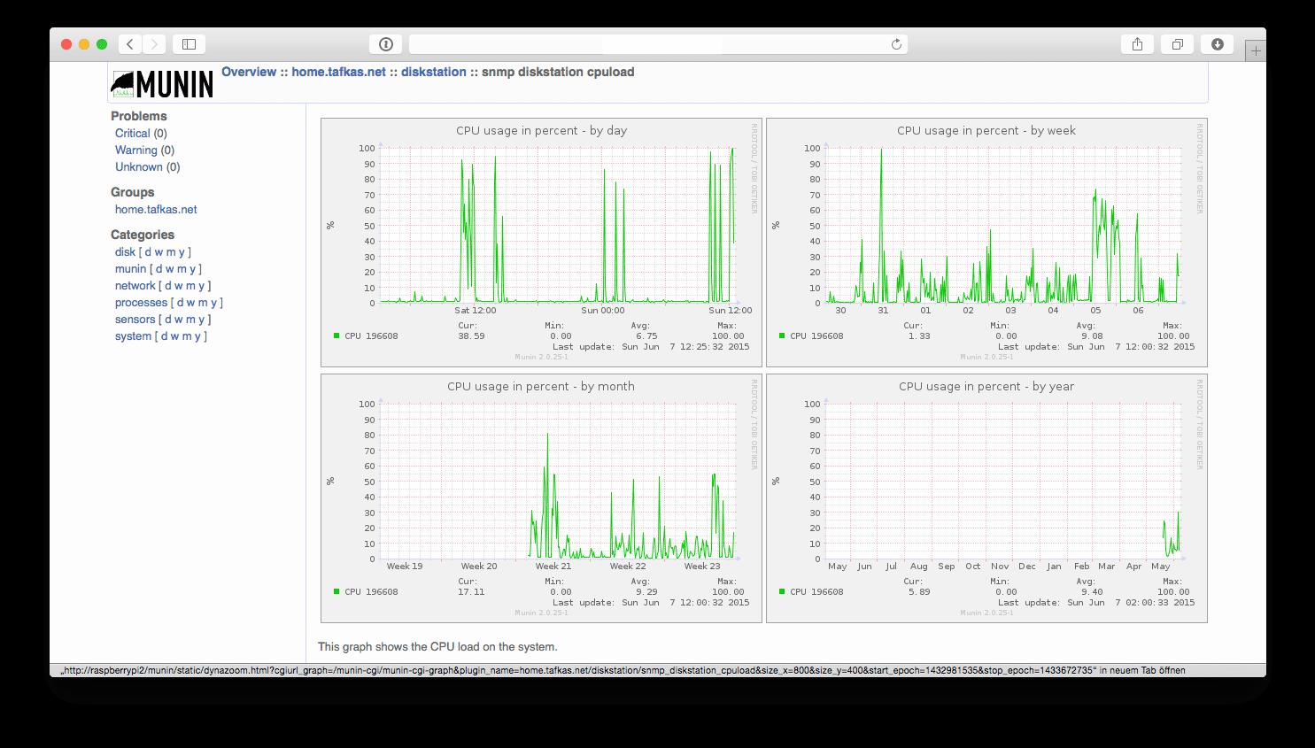 Munin charts for Synology Diskstation