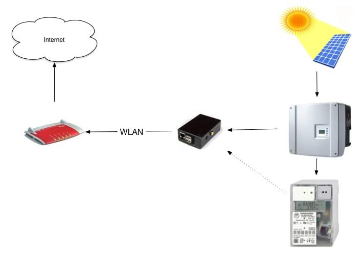 The SolarPi setup