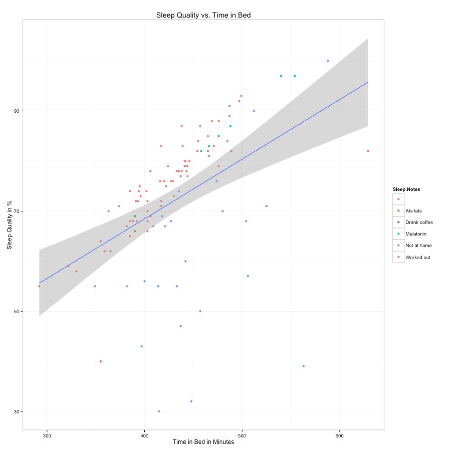 Sleep time vs. sleep quality