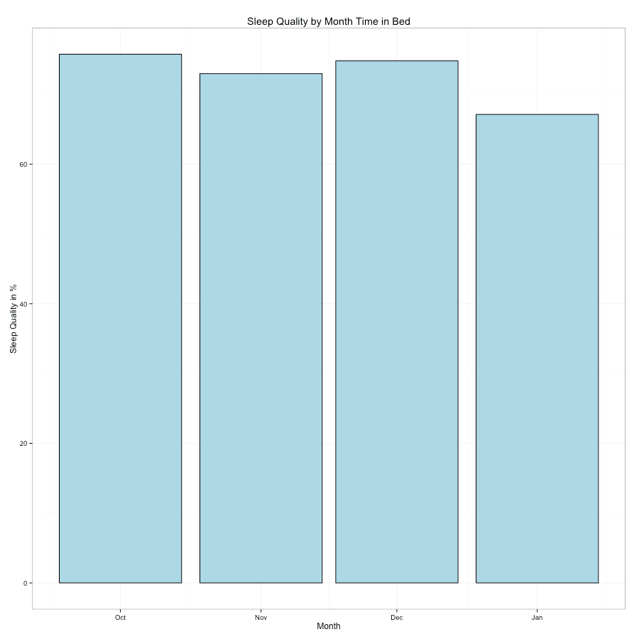 Average sleep quality by month