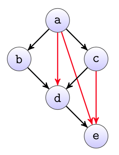 A dependency graph with reduntant edges.
