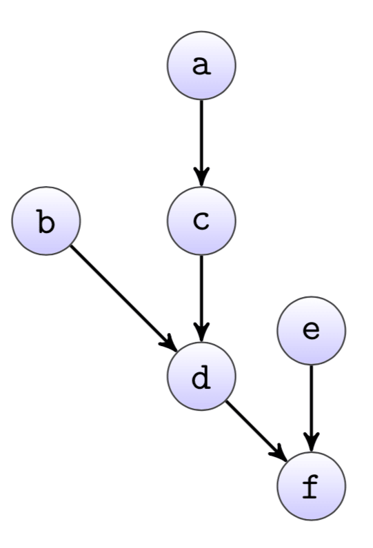 A dependency graph