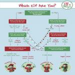 Elf Personality quiz