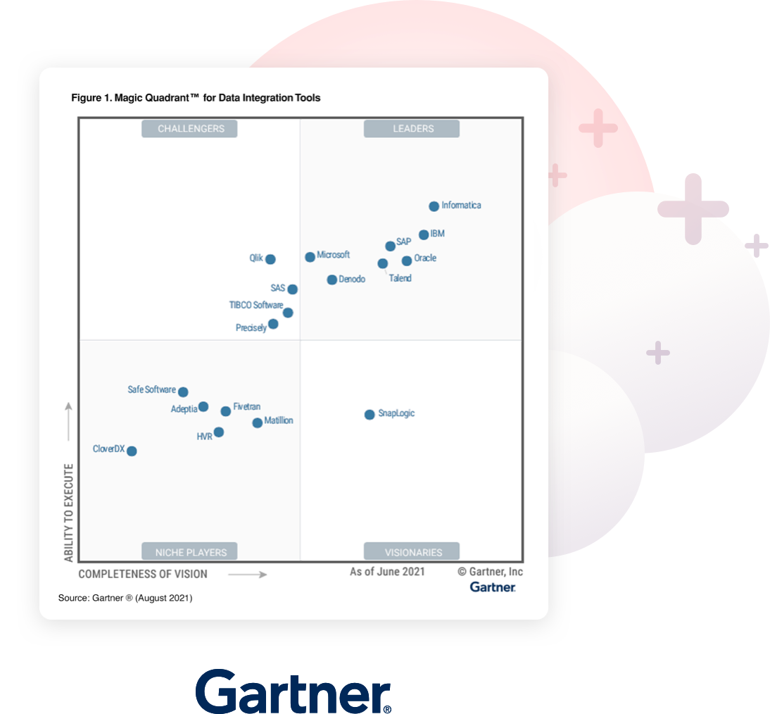 Gartner Magic Quadrant for Data Ingrations Tools graph with Talend in the Leader quadrant