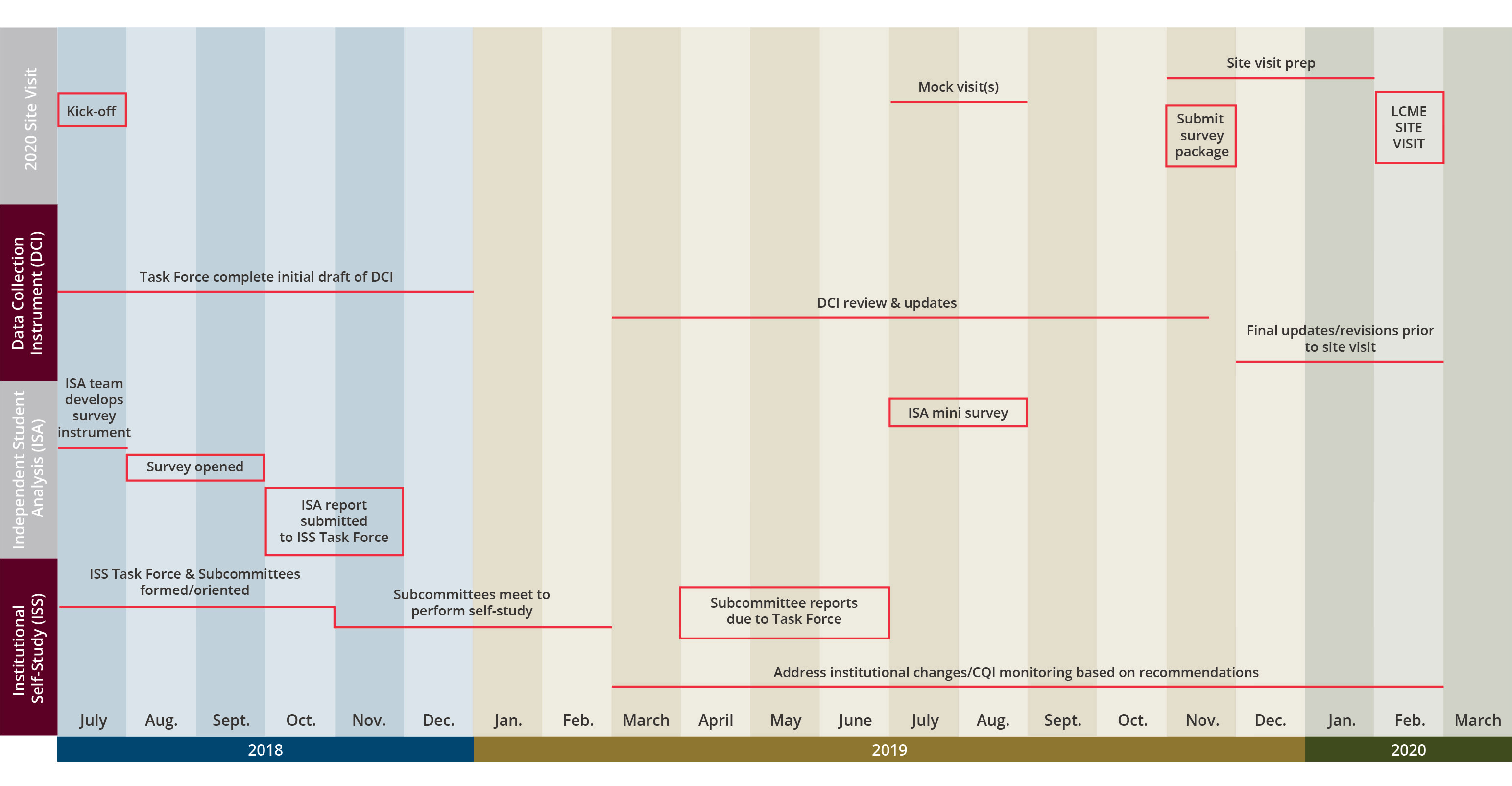 Texas A&M College of Medicine LCME accreditation timeline