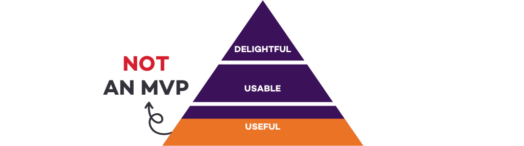 A triangle made of three horizontal sections, from bottom to top saying: useful, usable, delightful. Only a part of the useful section is highlighted and marked as 'Not an MVP'. | Proof of concept vs prototype vs MVP by Tapptitude