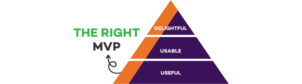 A triangle made of three horizontal sections, from bottom to top saying: useful, usable, delightful. A small part of all sections is highlighted and marked as 'The right MVP'. Proof of concept vs prototype vs MVP by Tapptitude