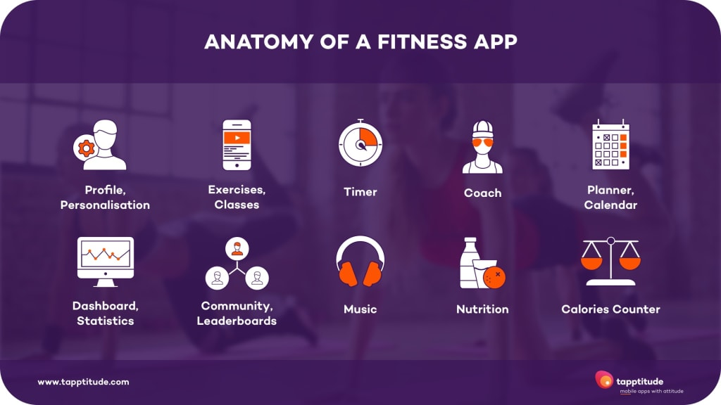 Anatomy of a fitness app | tapptitude blog