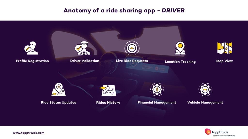 anatomy of driver ride sharing app | tapptitude