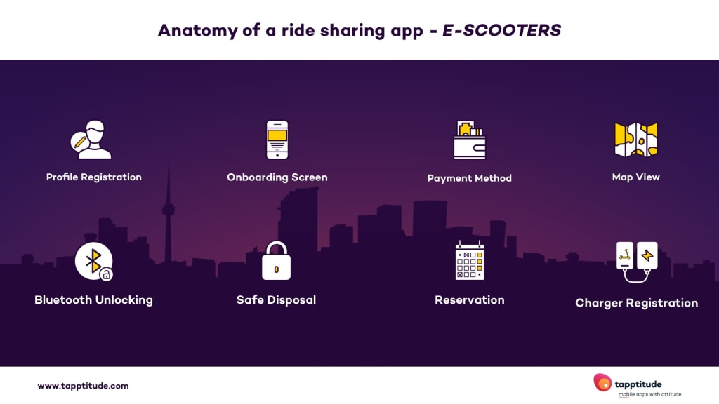 anatomy of an e-scooter ride sharing app | tapptitude
