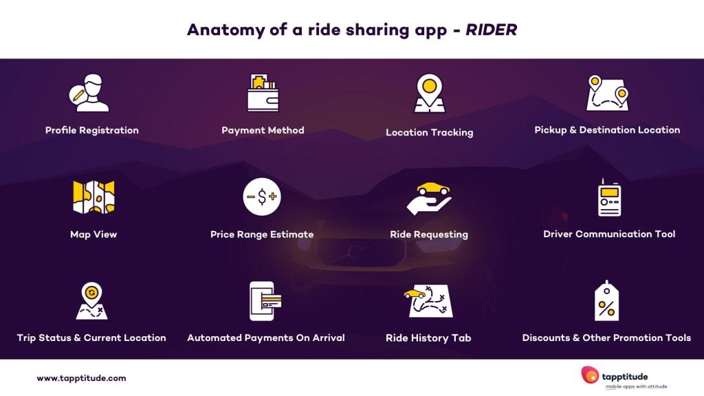 anatomy of rider ride sharing app | tapptitude