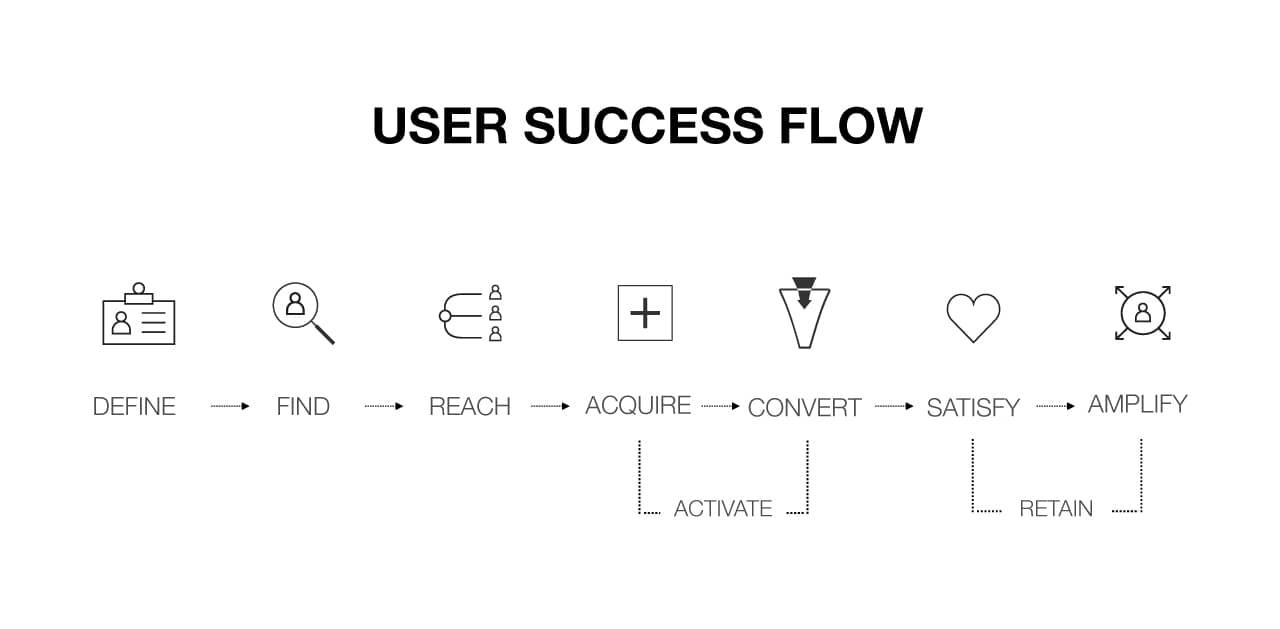 User-Success-Flow-Activate-Retain
