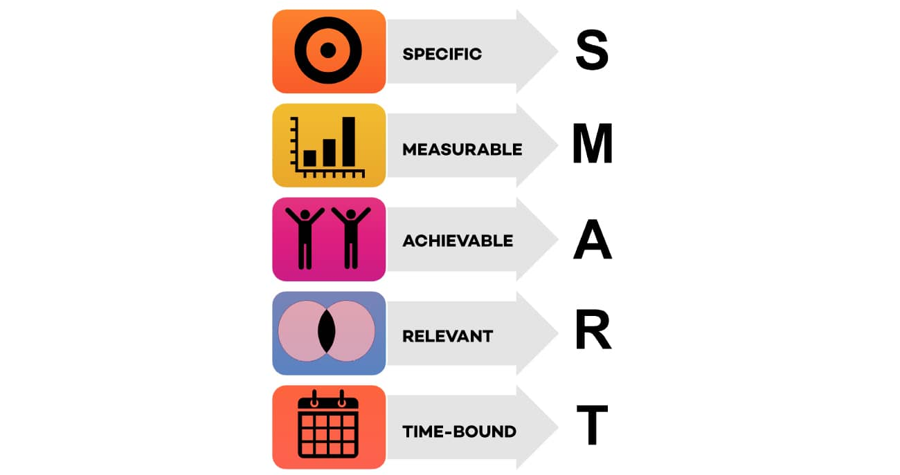 SMART-objectives