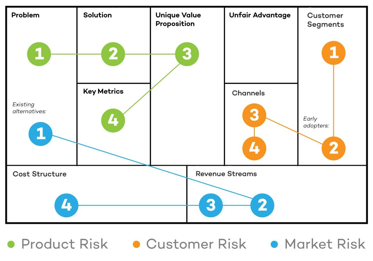 Lean-Canvas-Identify-Risk-Derisk