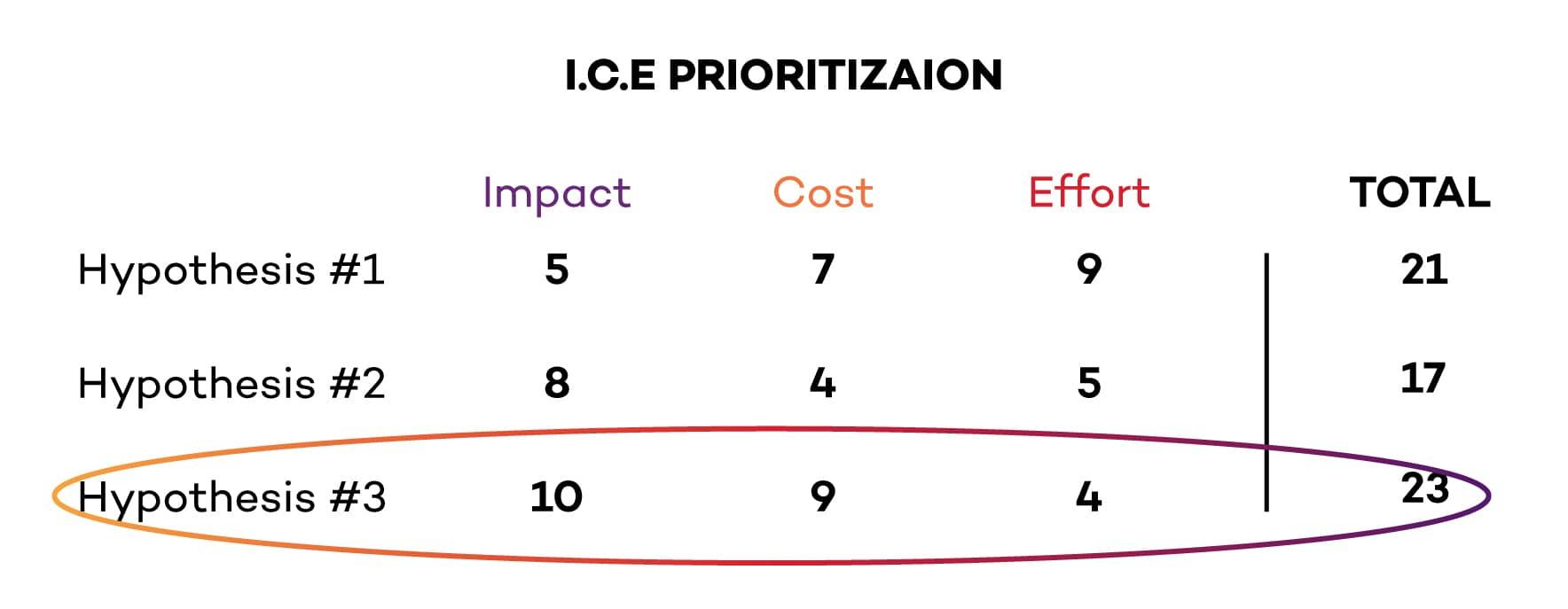 ICE-Prioritization-model-Example