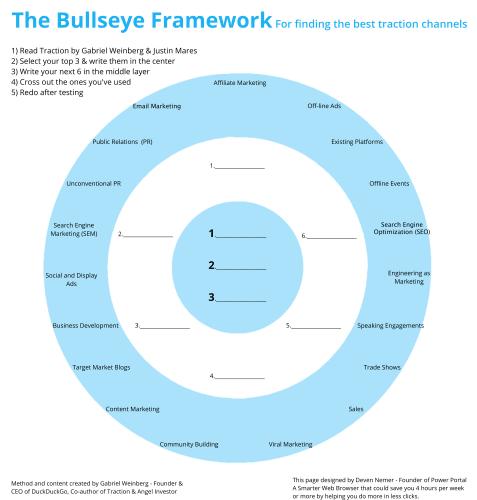 Diagram of the bullseye framework | 25 book recommendations to make you a better entrepreneur - Tapptitude