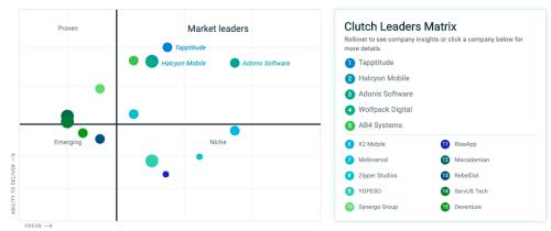 Clutch leaders 2019 - Mobile App Development Agency | Tapptitude