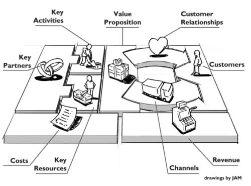 Image of Business Model Canvas and descriptions of each box | 25 book recommendations to make you a better entrepreneur - Tapptitude