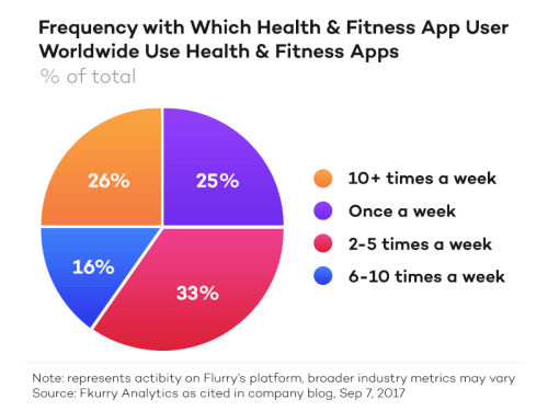 fitness apps usage | tapptitude article