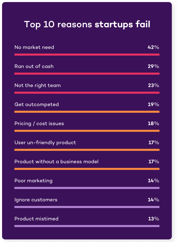 No. 1 reason startups fail is no market need with 42%. Statistic from a CB Insights study | Product Validation Handbook. Tapptitude
